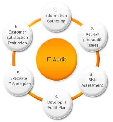 it audit pandu cipta solusi