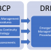 Business Continuity Plan (BCP) & Disaster Recover Plan (DRP)